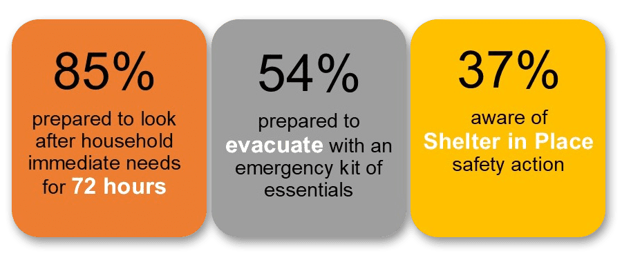 photo_newsletter_201804_emergency_preparedness_chart