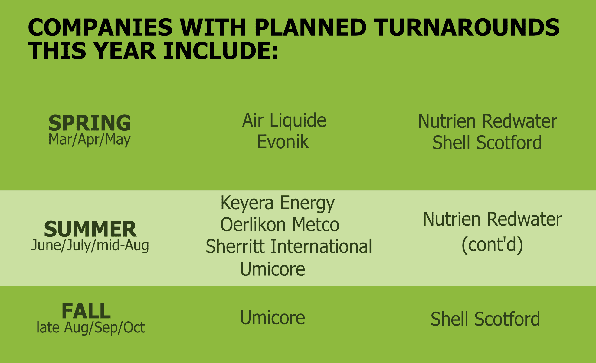 Companies with planned turnarounds this year include: